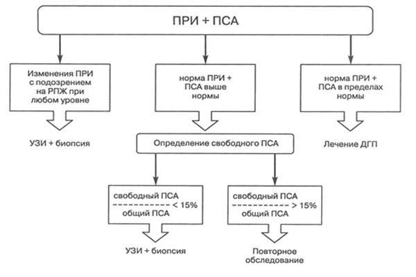 ПСА (psa): анализ крови и его расшифровка